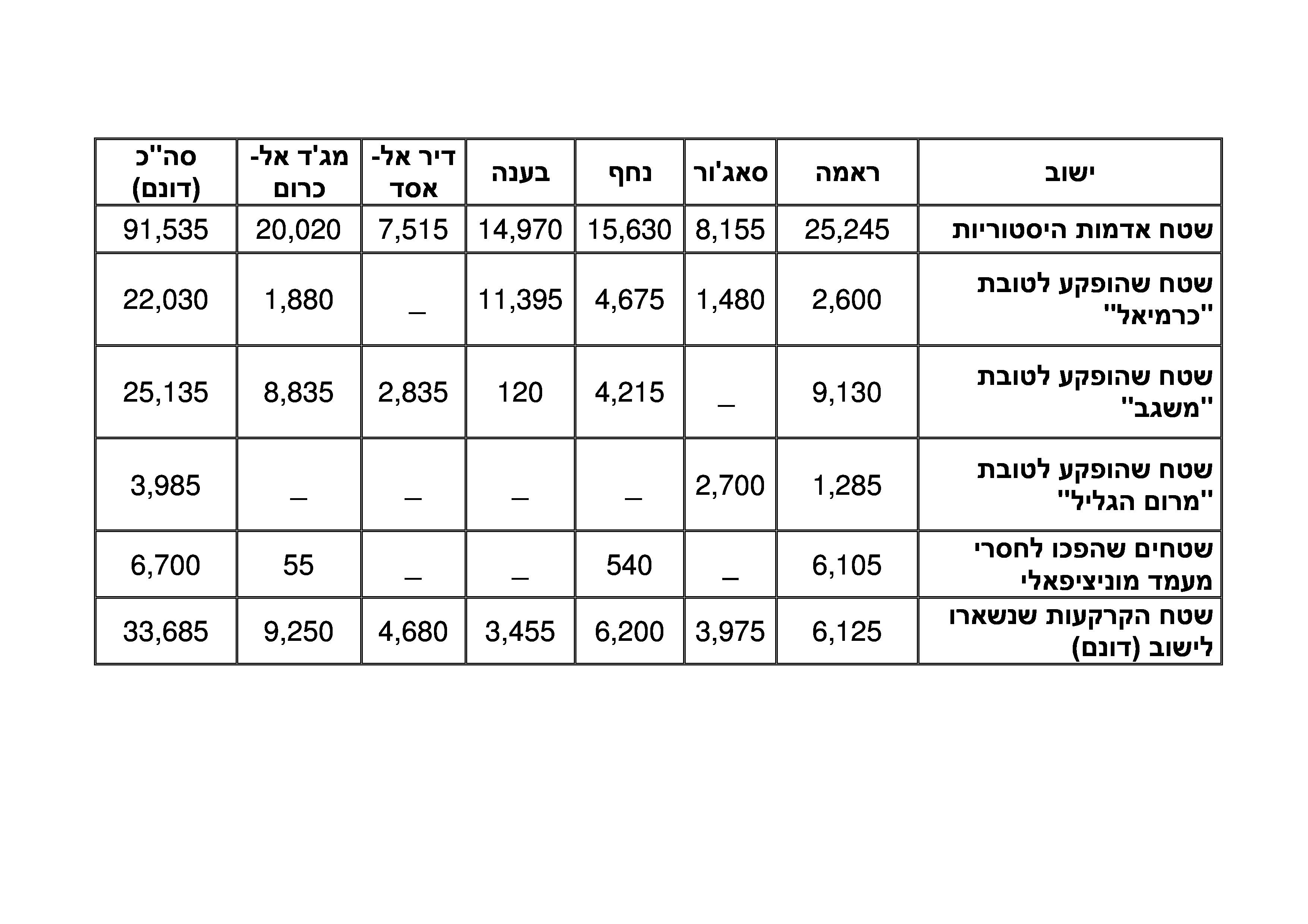 מפת ההפקעות מהישובים הערבים לכרמיאל