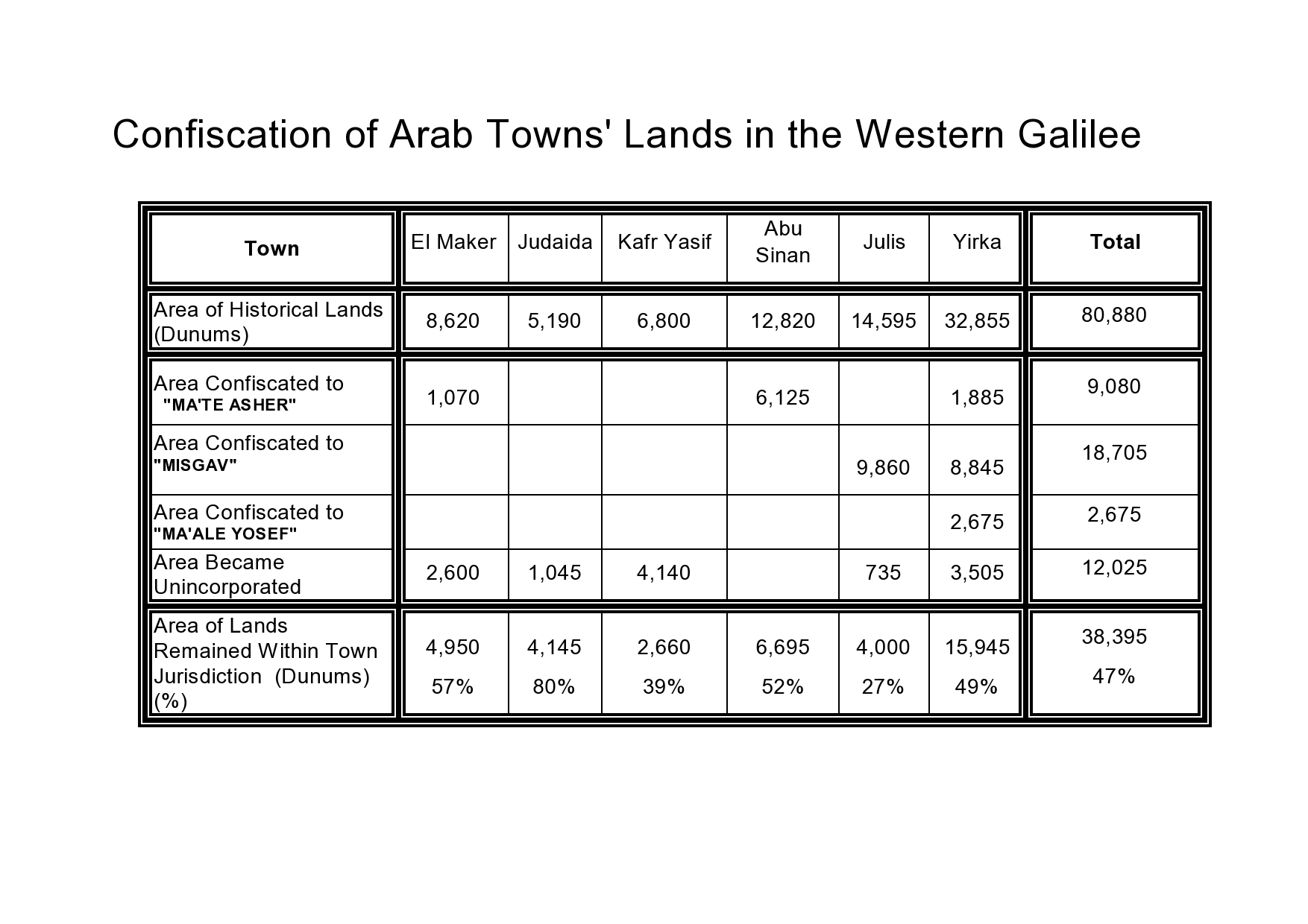 Series of maps showing the land confiscations from Arab villages and townships in different regions in Israel.